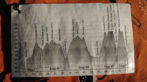 Profil trasy biegu rzeźnika, idealne w połączeniu z zegarkiem pokazującym wysokość